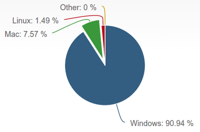 LinuxのDesktop(デスクトップ)は、どこまで使えるのか(個人編)