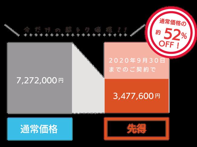 CenOS 6メンテナンスサポート終了後1年間の利用料金比較