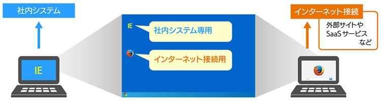 FirefoxとInternet Explorerを使い分ける利用例