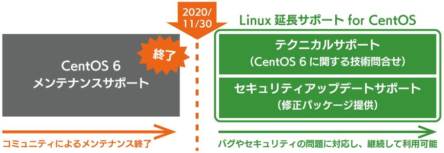 CenOS 6メンテナンスサポート終了後も安全にご利用いただける、「Linux延長サポート for CentOS」
