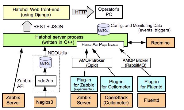 HAPIを使用したHatoholと監視サーバの接続イメージ