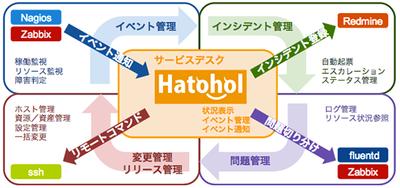 Hatohol開発イメージ:OSSを連携した運用プロセス