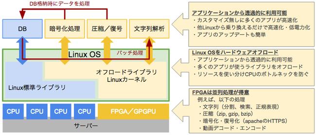 FPGAによるCPUオフロードの概念図