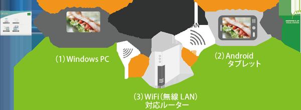 MLAndonutsを使用したAndroidタブレットでのデジタルサイネージ表示イメージ