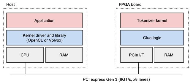 PCI ExpressでのホストマシンとFPGAボードの接続