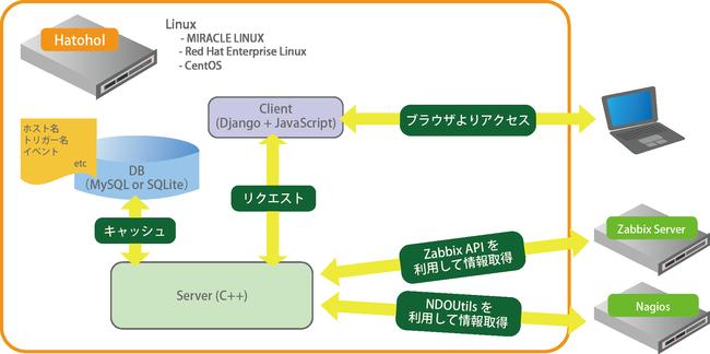 統合ビューア概念図