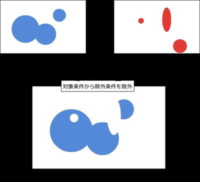 ベン図:合成したA, B, C, D, E, F