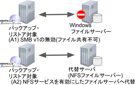 図A. NFSサーバーへの代替