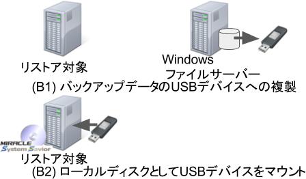 図B. USBデバイスの利用