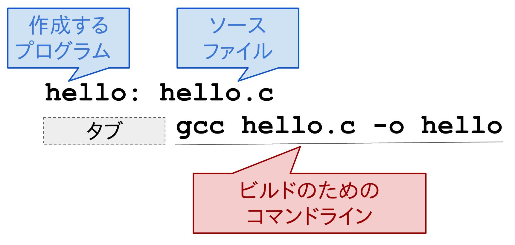 Makefileの基本ルール書式