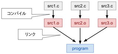 複数ソースファイルからプログラムを作る流れ