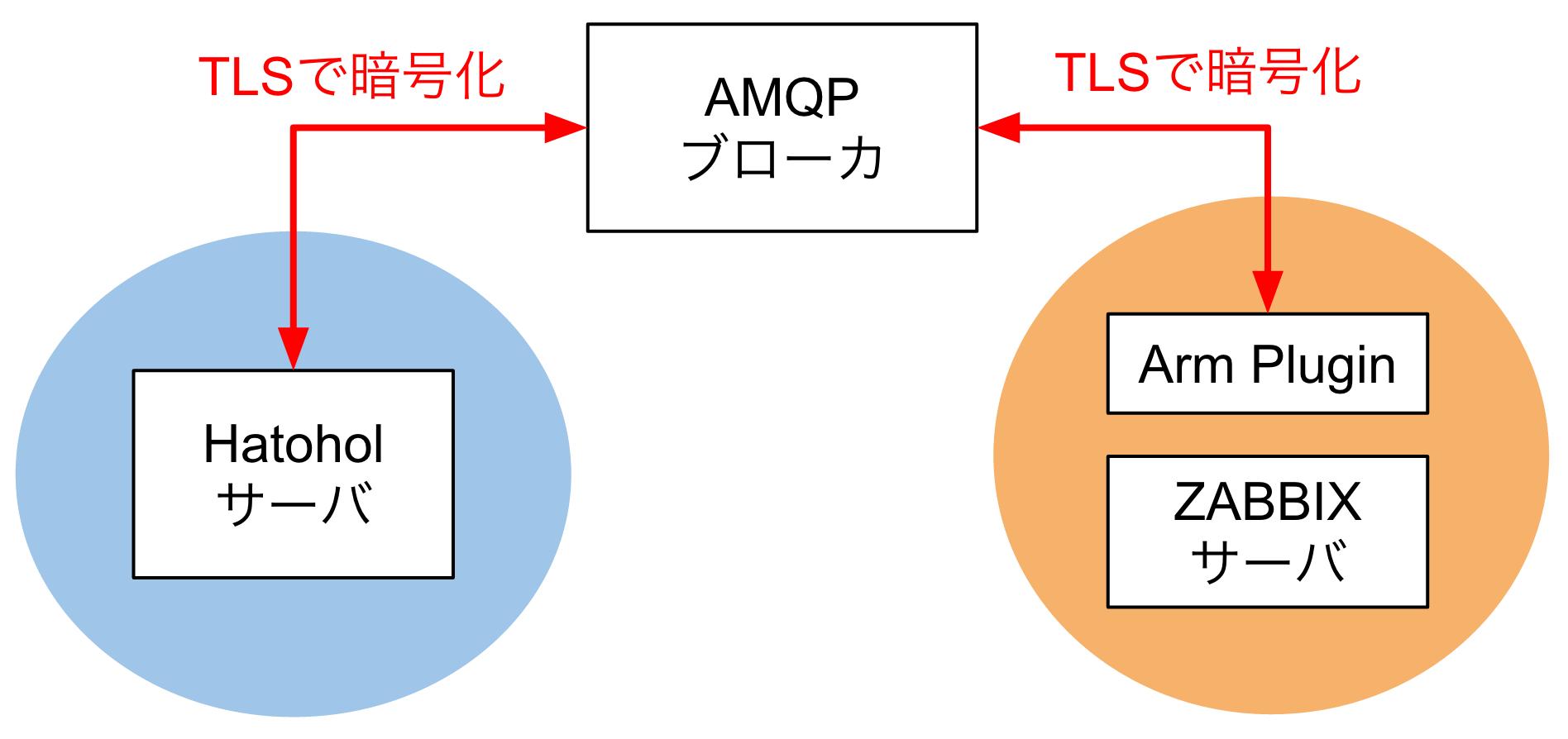 AMQPブローカーを使ったTLSでの暗号化