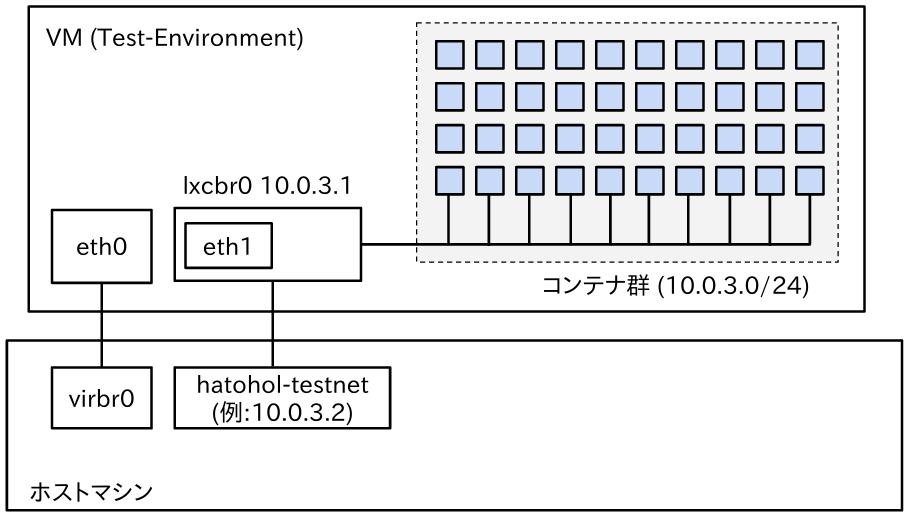 Test-Envrionmentの構成図