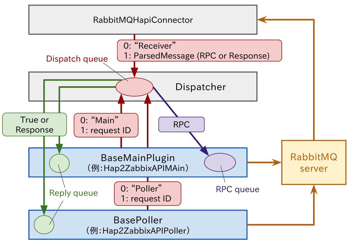 hap2_processes.png