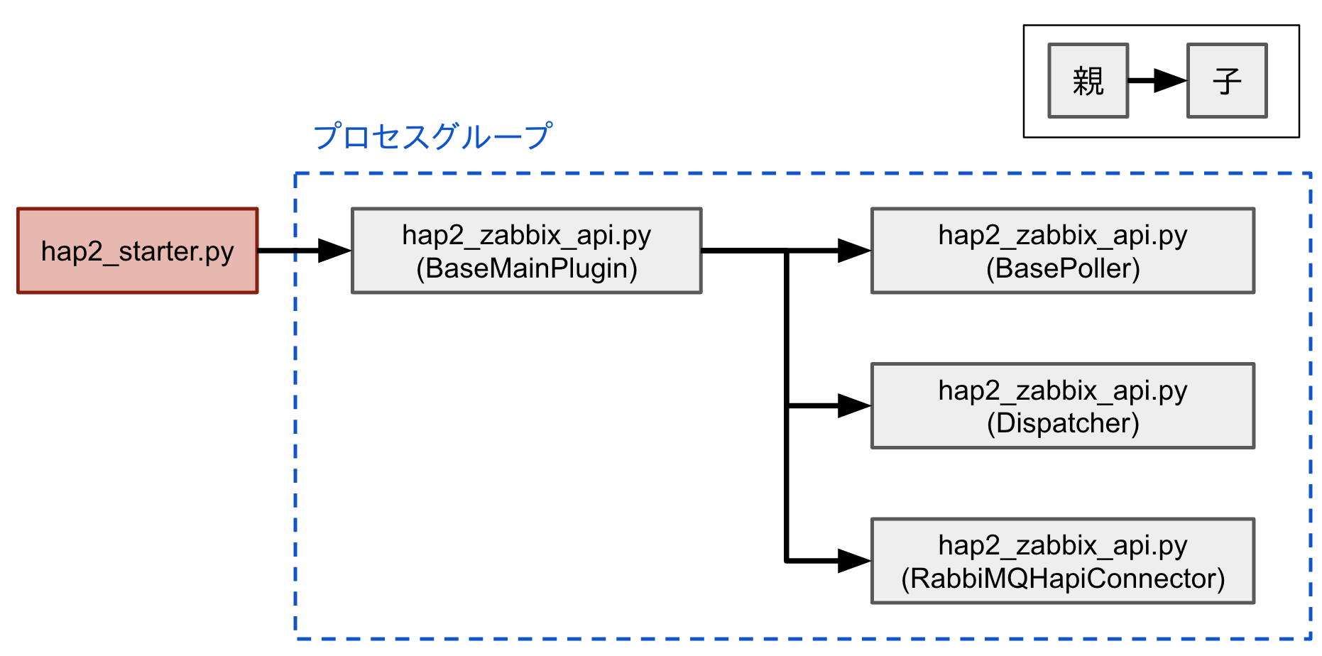 HAP2プラグインプロセスの親子関係