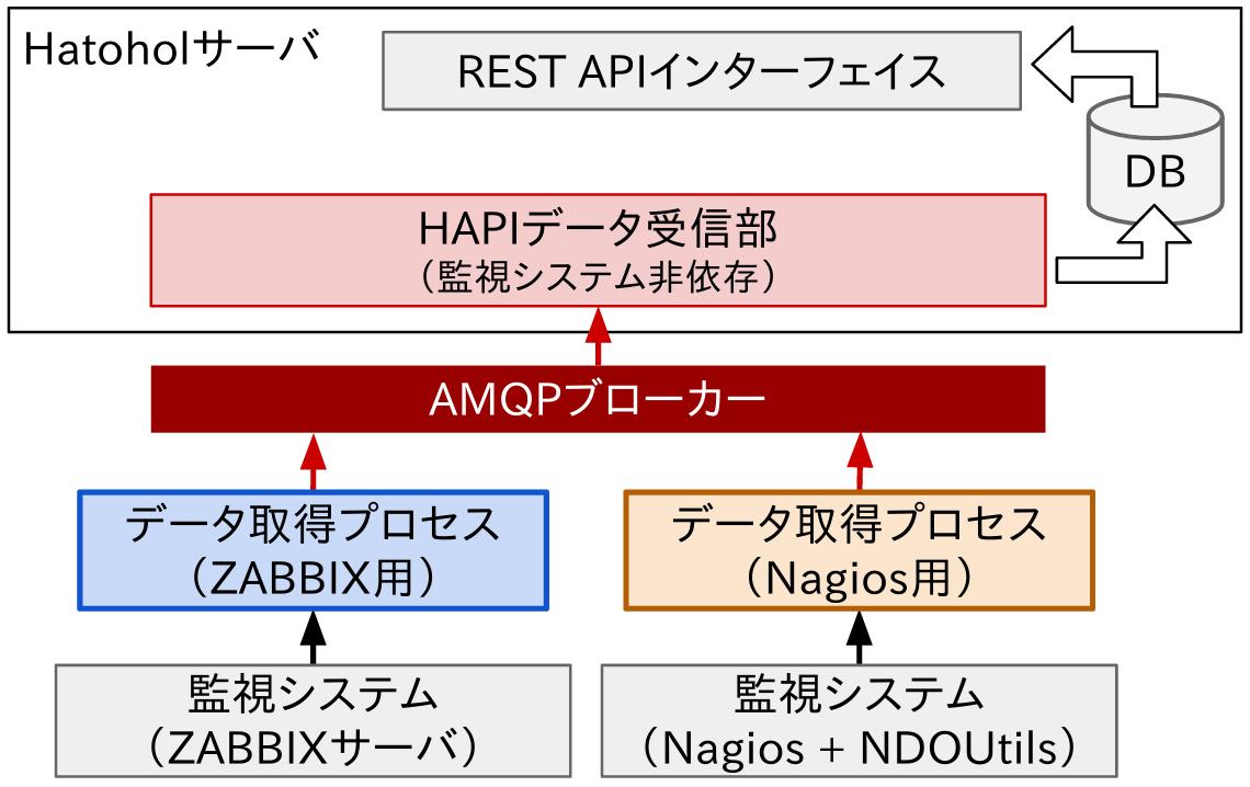 HAPI2.0フーレムワーク