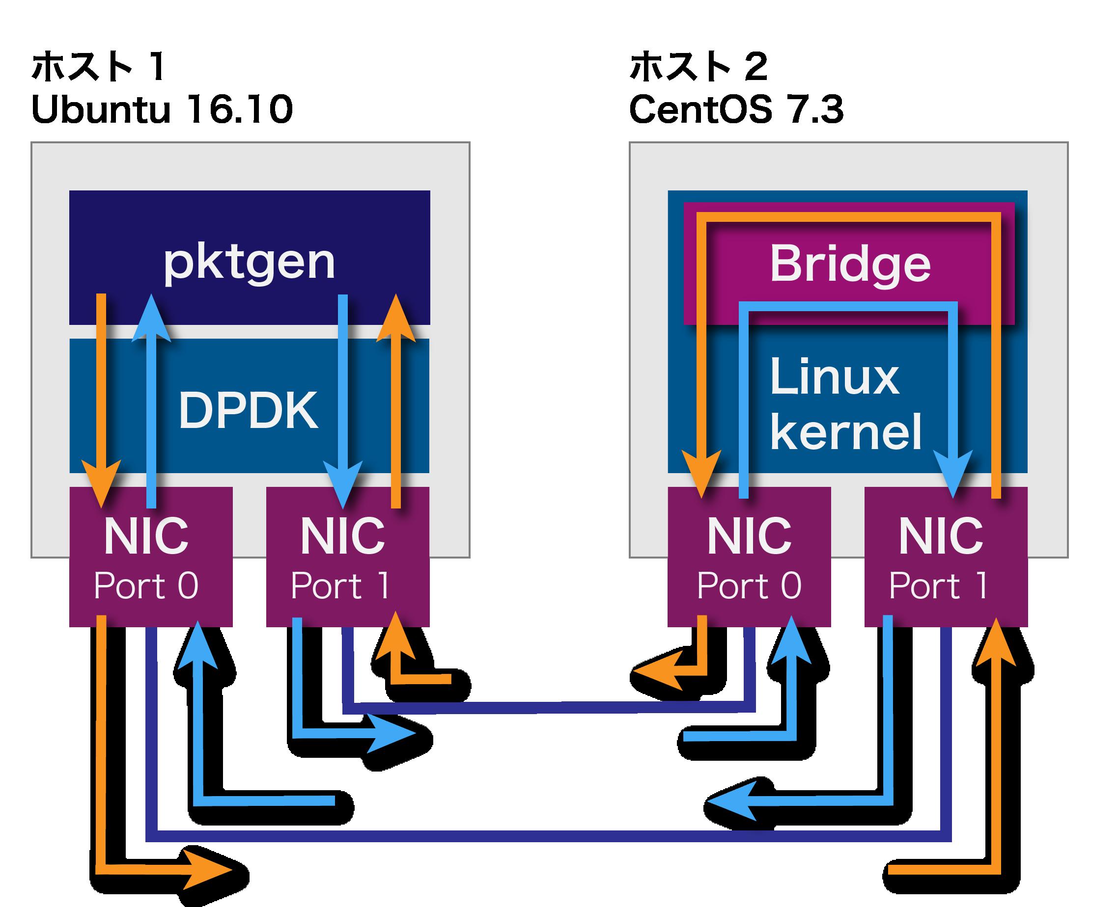 06-Linux-bridge.png