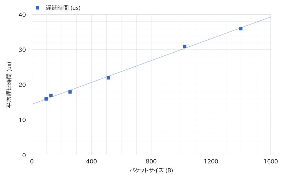 11-delay-chart.png