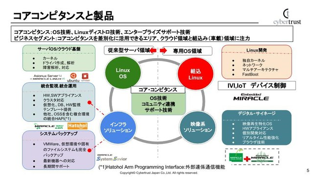 Linux/OSS事業部製品分野