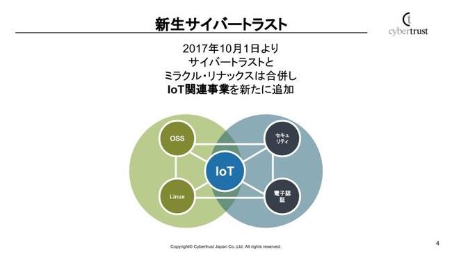 IoT事業部について