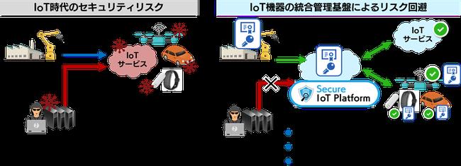 IoT機器のセキュリティを守るSIOTP